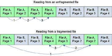 Figure 3: Fragmented and unfragmented files compared